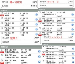 【スプリングS・阪神大賞典・フラワーC・ファルコンS】見解